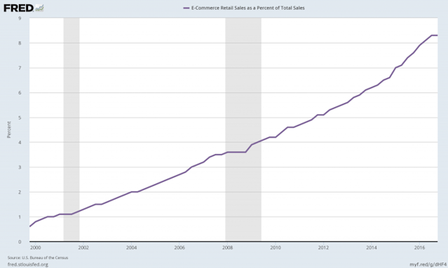Online sales as a percent of total retail sales in the US. Up and to the right. (Source: FRED)