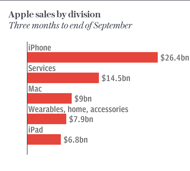 Apple q3 sales by division