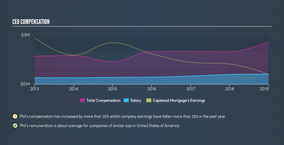 NYSE:CMO CEO Compensation, July 5th 2019