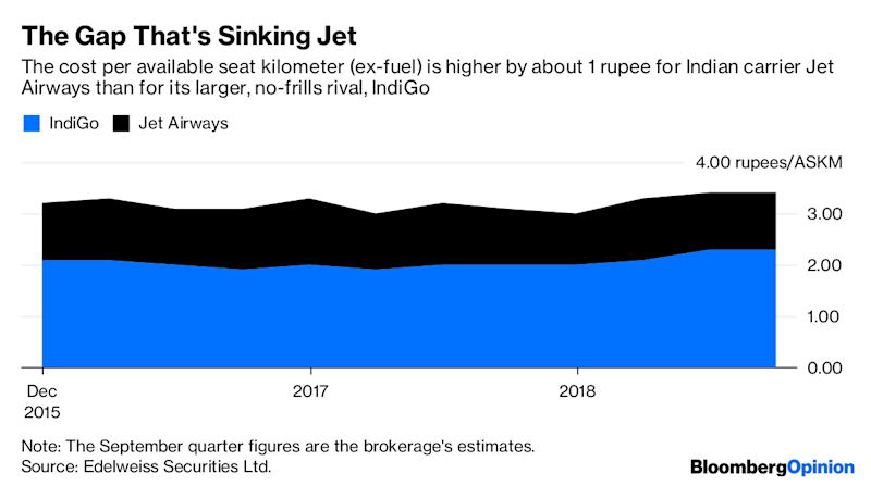 Jet Needed Just One Rupee to Avert This Tailspin
