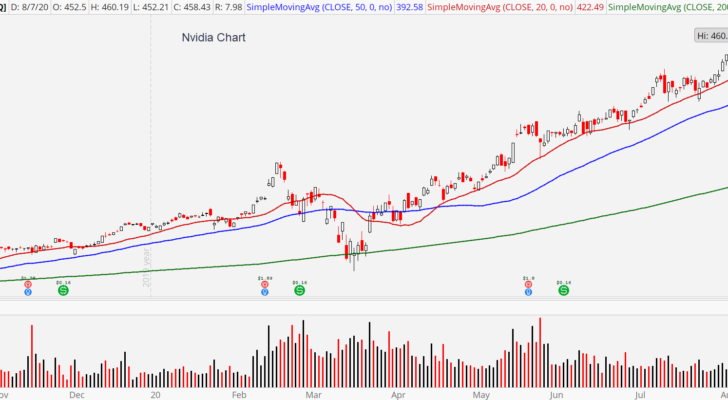 Nvidia (NVDA) stock chart showing overbought conditions