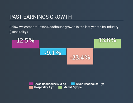 NasdaqGS:TXRH Past Earnings Growth June 20th 2020