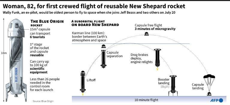 Woman, 82, to join Bezos on first crewed flight of New Shepard rocket