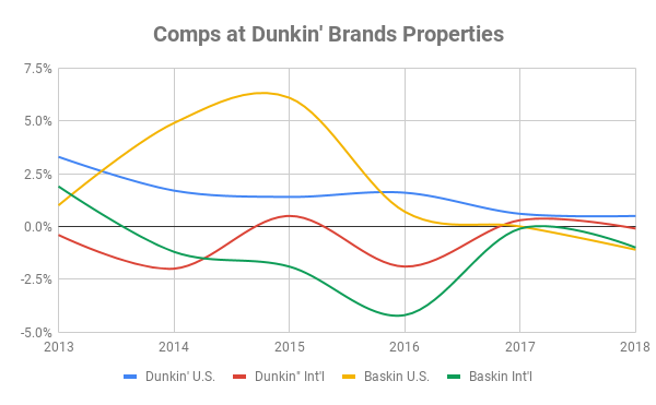 Chart of comps at Dunkin' properties