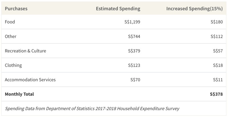 15% Increase in Average Spending Table