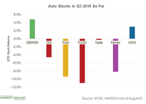 How Auto Stock Are Faring after Q2 2018 Earnings Events