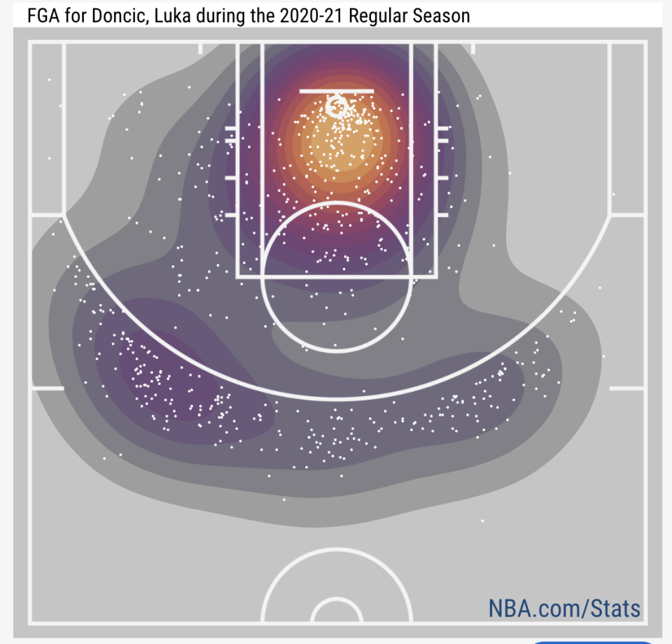 Luka Doncic's field-goal attempts for the 2020-21 season.
