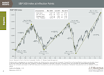 S&P 500 inflection points