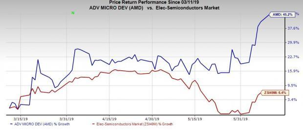 Will AMD Stock Continue to Climb After Reaching New 52-Week