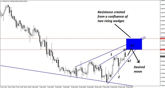A_Classic_Short_Set-up_in_CADCHF_body_GuestCommentary_KayeLee_December23A_3.png, A Classic Short Set-up in CAD/CHF
