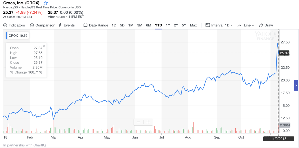 Share prices for Crocs have steadily risen since the beginning of 2018.