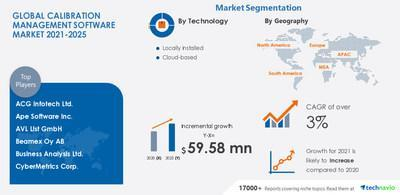 Technavio announces its latest market research report entitled Calibration Management Software Market by Technology and Geography - Forecasting and Analysis 2021-2025