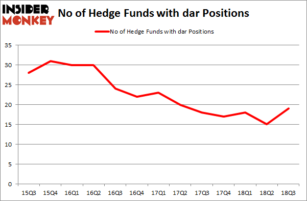 No of Hedge Funds with DAR Positions