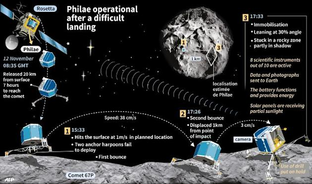 Graphic showing the difficult land of Philae on 67P