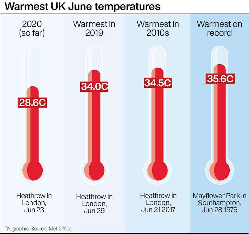 Warmest UK June temperatures. See story WEATHER Hot. Infographic PA Graphics. An editable version of this graphic is available if required. Please contact graphics@pamediagroup.com.