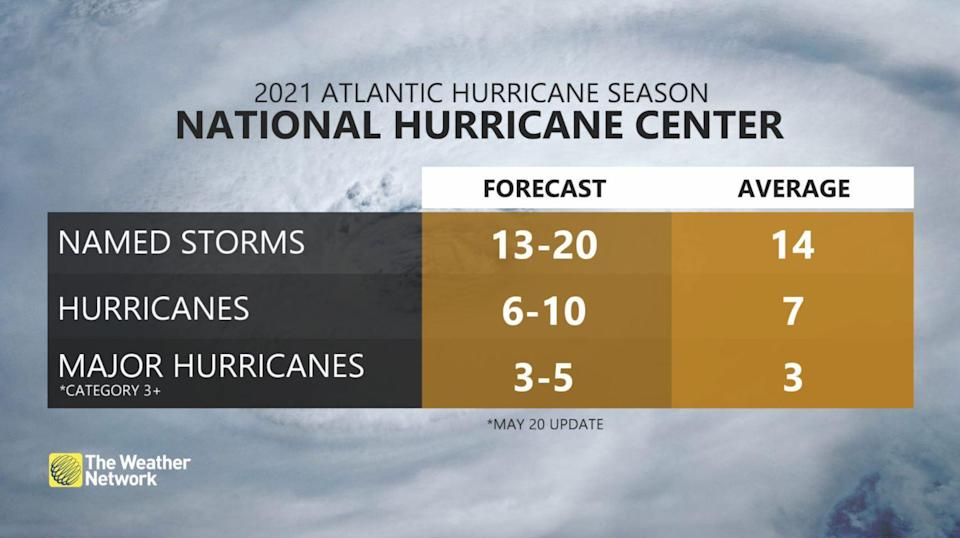 National Hurricane Center Storm Predictions for 2021