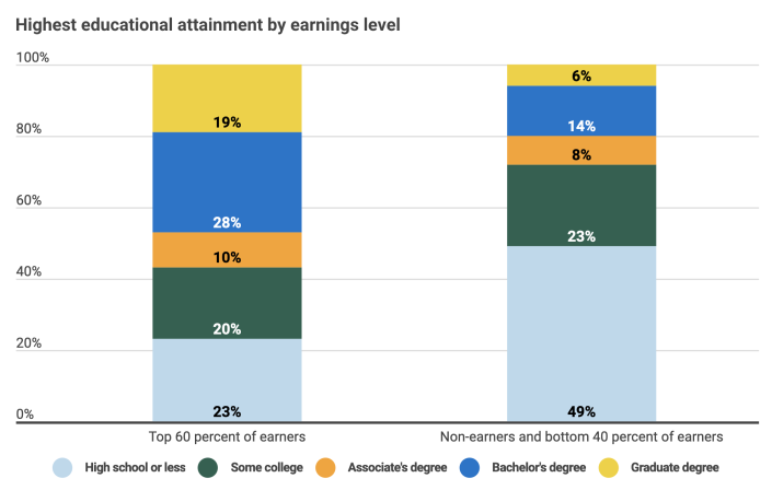 (Source: Georgetown University Center on Education and the Workforce analysis of data from the US Census Bureau, American Community Survey (ACS), 2013–17)
