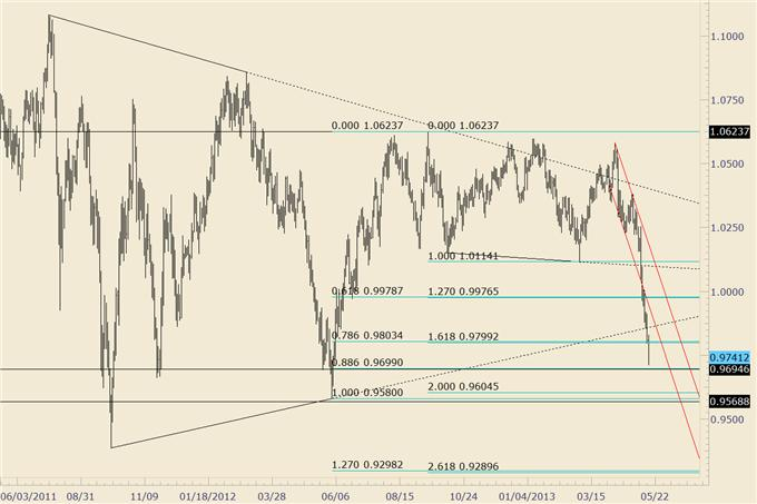 How_to_Trade_Fast_Moving_US_Dollar_Pairs_Next_Week_body_audusd.png, How to Trade Fast Moving US Dollar Pairs Next Week