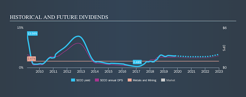 NYSE:SCCO Historical Dividend Yield, November 1st 2019