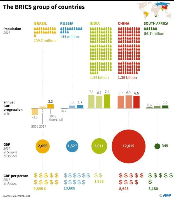 Key economic data on each member of the BRICS group of countries: Brazil, China, Russia, India and South Africa