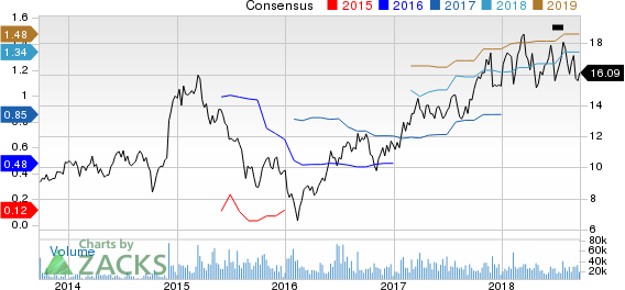 Top Ranked Growth Stocks to Buy for September 21st