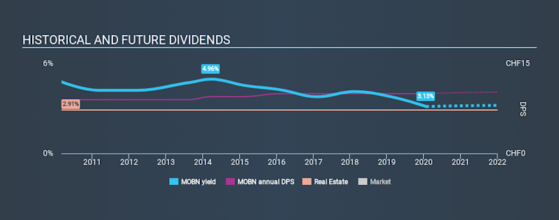 SWX:MOBN Historical Dividend Yield, January 27th 2020
