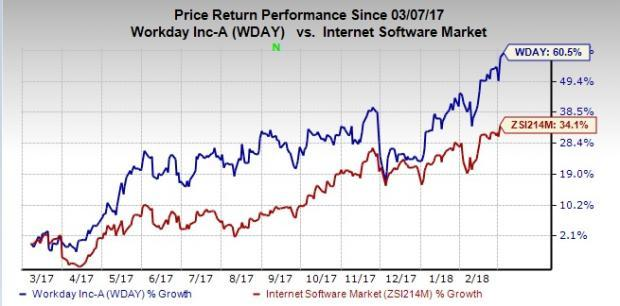 Workday Looks Bright After Q4 Earnings: Should You Hold?