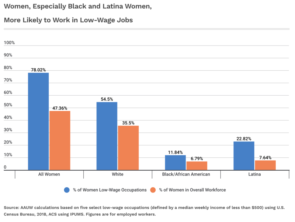 Black and Latina Women are more likely to work in low-wage jobs. (Chart: AAUW)