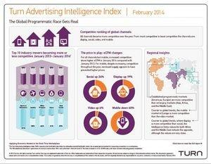 The World's Most Competitive Advertising Markets Revealed in New Report From Turn