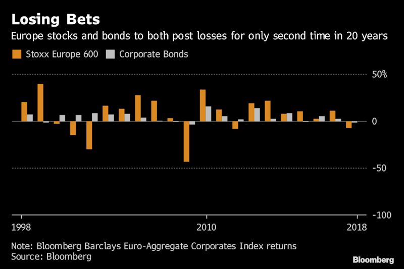 Investors Lose on Bonds, Stocks for First Time Since Crisis