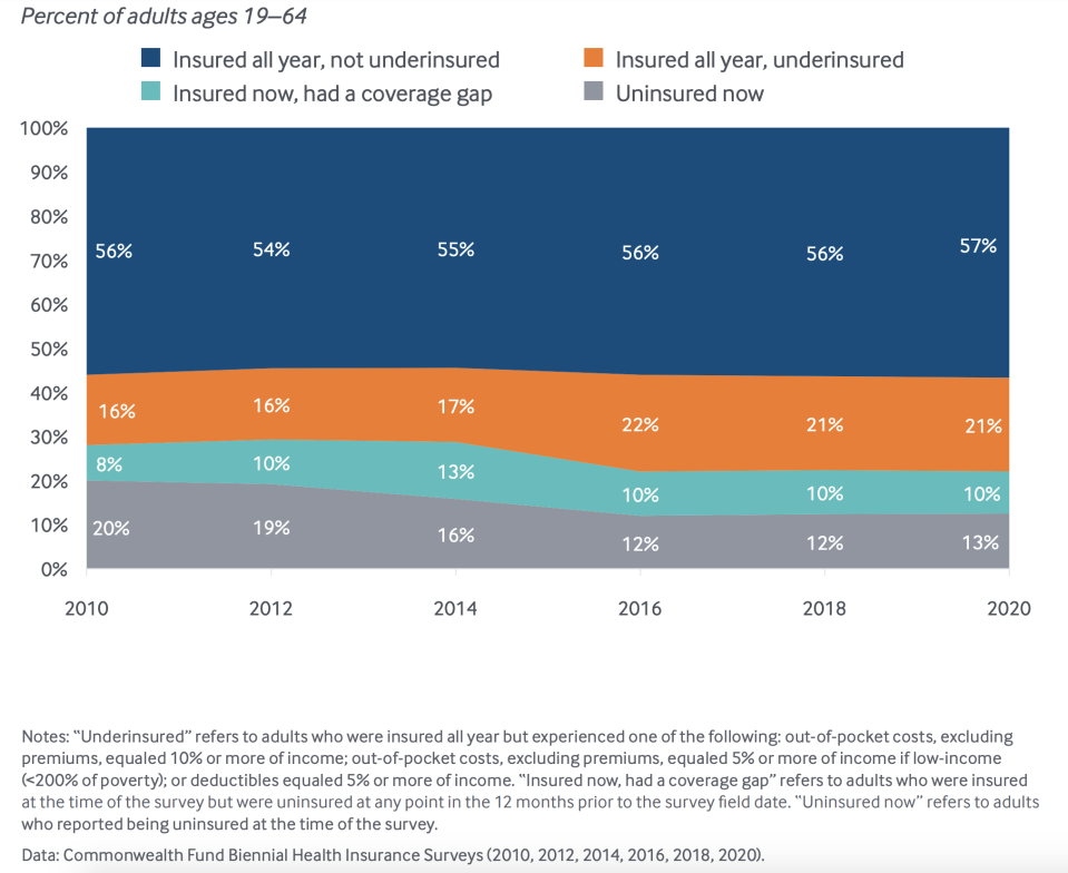13% of people were uninsured at the time of the survey. (Chart: The Commonwealth Fund)