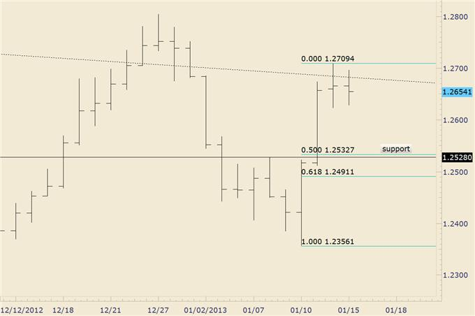 FOREX_Trading_EURJPY_Drops_into_Structural_Support_Trade_the_Range__body_euraud.png, FOREX Trading: EUR/JPY Drops into Structural Support; Trade the Range