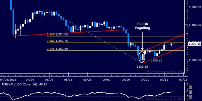 Forex_US_Dollar_Falters_SP_500_Reversal_Hinted_at_May_High_body_Picture_7.png, US Dollar Falters, S&P 500 Reversal Hinted at May High