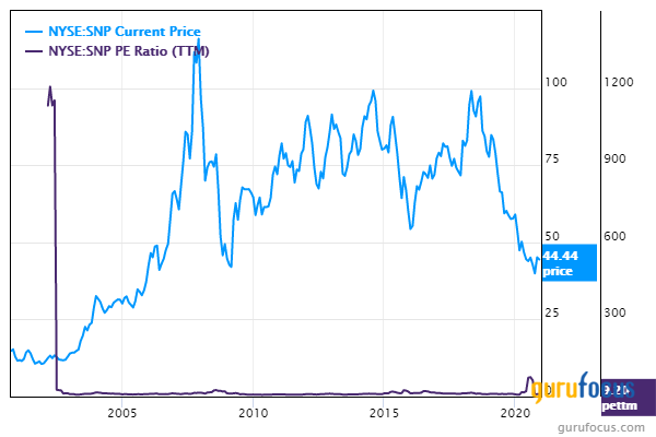5 Energy Stocks Trading With Low Price-Earnings Ratios