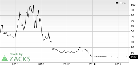 Fibrocell Science Inc Price