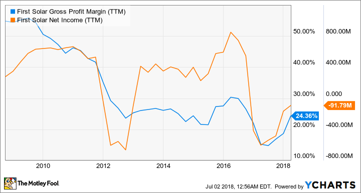FSLR Gross Profit Margin (TTM) Chart
