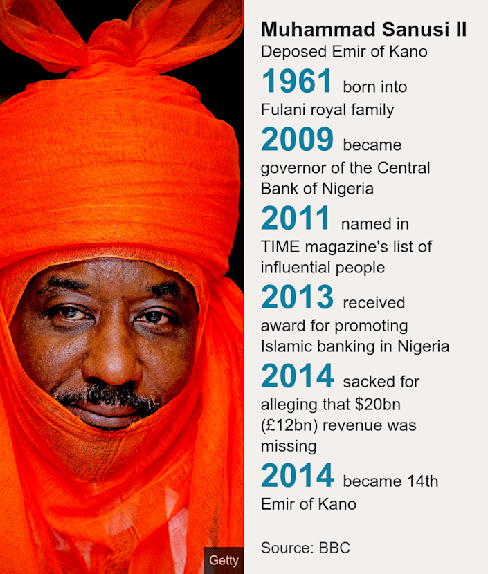 Muhammad Sanusi II. Deposed Emir of Kano [ 1961 born into Fulani royal family ],[ 2009 became governor of the Central Bank of Nigeria ],[ 2011 named in TIME magazine's list of influential people ],[ 2013 received award for promoting Islamic banking in Nigeria ],[ 2014 sacked for alleging that $20bn (£12bn) revenue was missing ],[ 2014 became 14th Emir of Kano ], Source: Source: BBC, Image: Muhammad Sanusi II