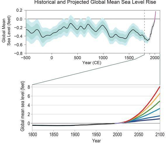 Sea level rise projections compared to historical record.