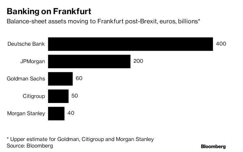 Money Is Flooding Out of London Whilethe U.K. Bickers Over Brexit