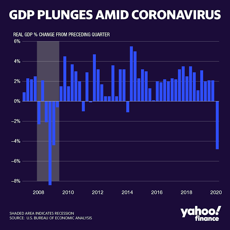 GDP growth turned negative in the first quarter of 2020. (David Foster/Yahoo Finance)