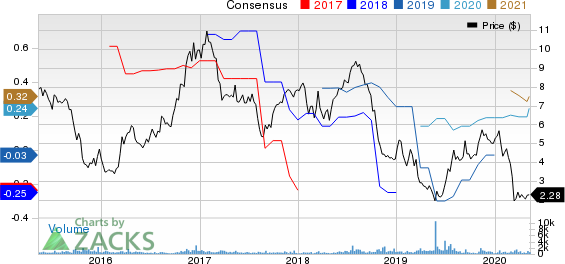Orion Group Holdings Inc Price and Consensus