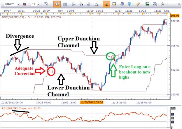 How_to_Keep_from_chasing_extended_prices_body_Picture_1.png, How to Keep From Chasing Extended Prices