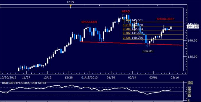 Forex_GBPJPY_Technical_Analysis_03.14.2013_body_Picture_5.png, GBP/JPY Technical Analysis 03.14.2013