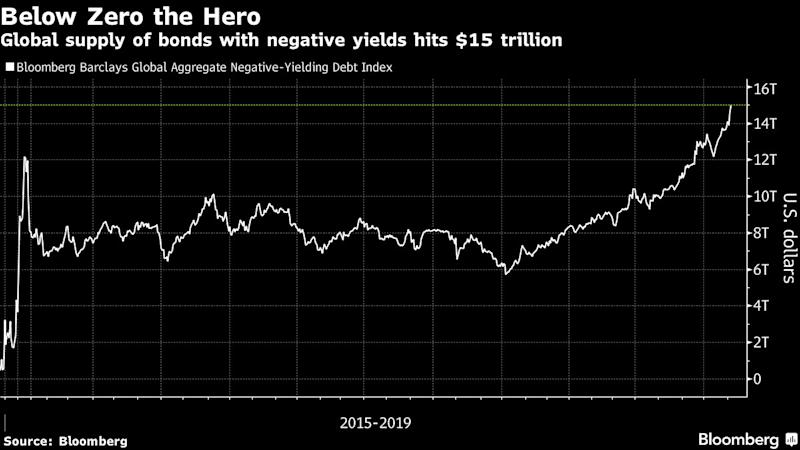 Image result for images of rise in trillion of negative yielding debt