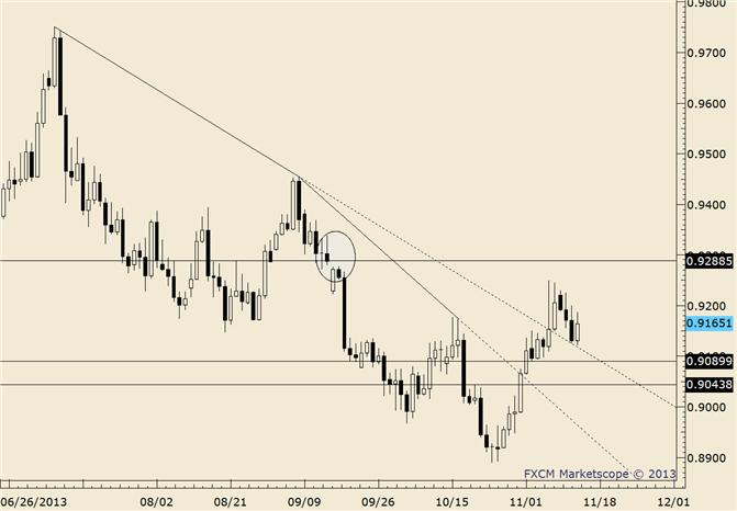 eliottWaves_usd-chf_body_usdchf.png, USD/CHF Price Extreme Divergence with EUR/USD above .9205