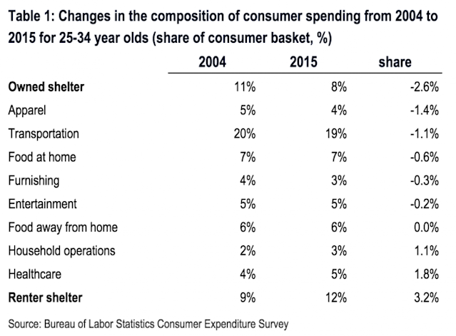 Millennials have very different spending habits than young people did just 10 years ago. (Source: BAML)