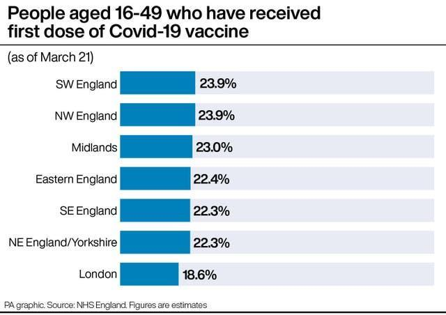 PA infographic showing people aged 16-49 who have received first dose of Covid-19 vaccine