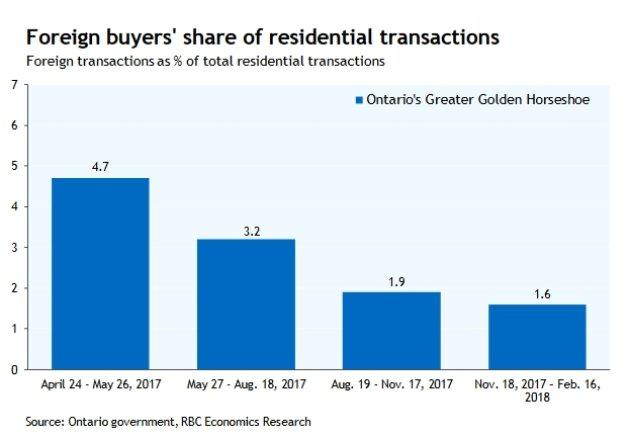 There was a steep drop in the share of non-resident buyers in Ontario's Greater Golden Horseshoe region following the imposition of a foreign buyers' tax in 2017.
