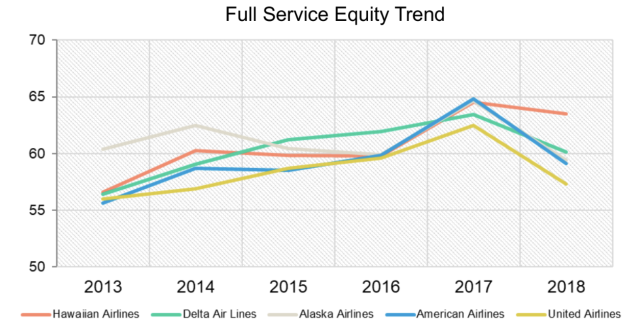 Equity trend among Full Service Airline brands. Picture courtesy of The Harris Poll.