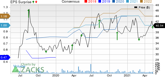 Grocery Outlet Holding Corp. Price, Consensus and EPS Surprise